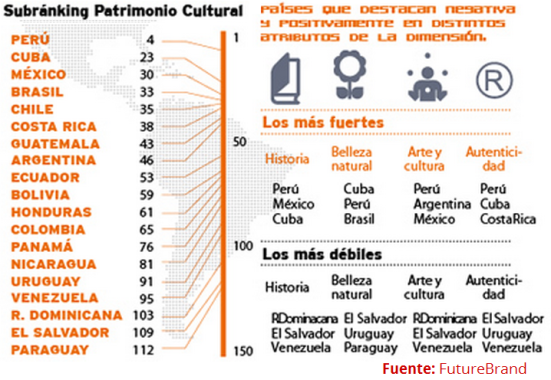 Patrimonio cultural América Latina