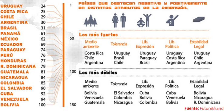 Highlights Country Brand Index (I): Valores en América Latina
