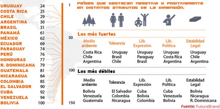 Highlights Country Brand Index (I): Valores en América Latina