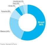 Latinoamérica: Inversión en energías renovables en2010