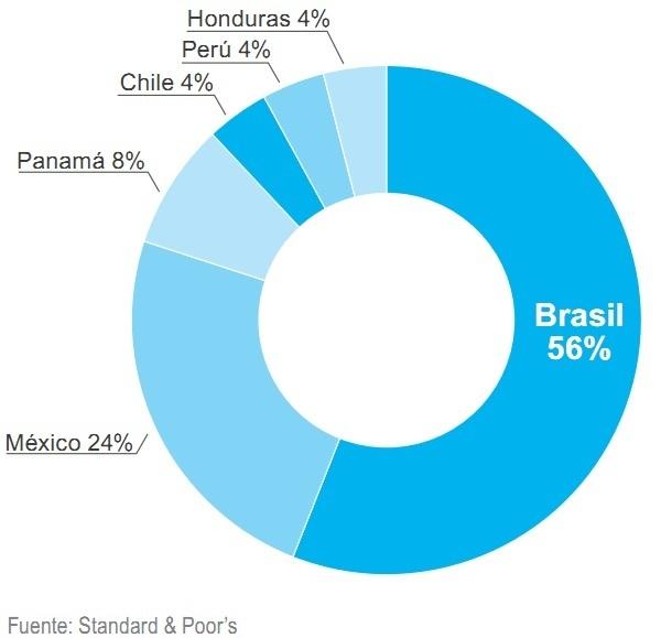 Distribución por países inversión en energias renovables