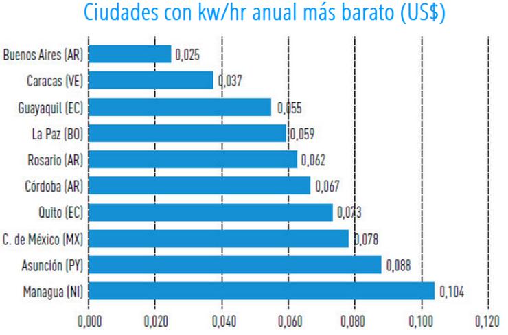 Ranking precio energía eléctrica