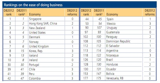 LAC ranking Doing Business 2012