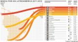 Latinoamérica: Ranking MarcaPaís