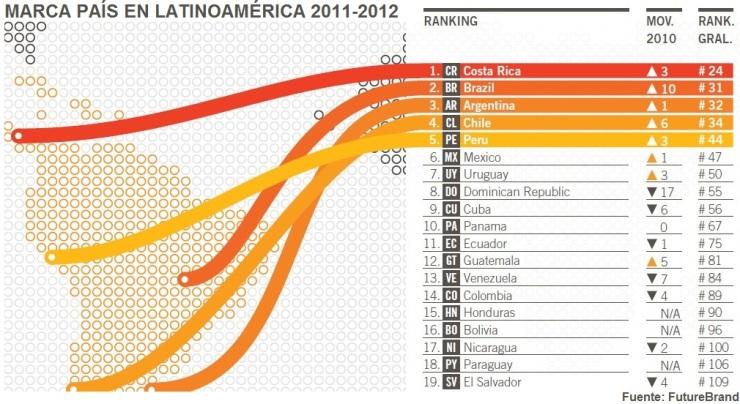 Ranking Marca Páis LAC Futurebrand