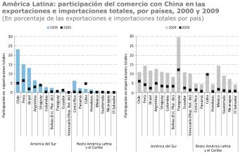 Comercio America Latina y China