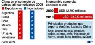 Comercio China America Latina por paises