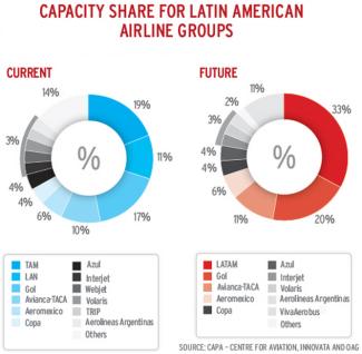 Cuota mercado aerolineas Latinoamerica