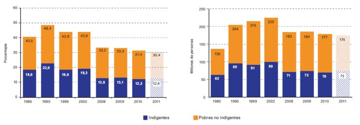 Evolución pobreza e indigencia 1980-2011