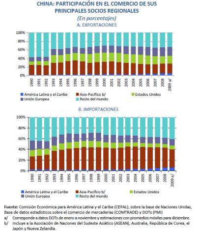 Evolucion comercio China