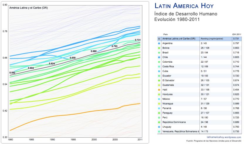 Evolucion IDH América Latina