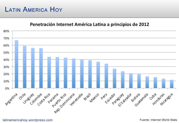 Penetracion Internet America Latina