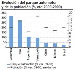 Evolucion parque automotor America Latina