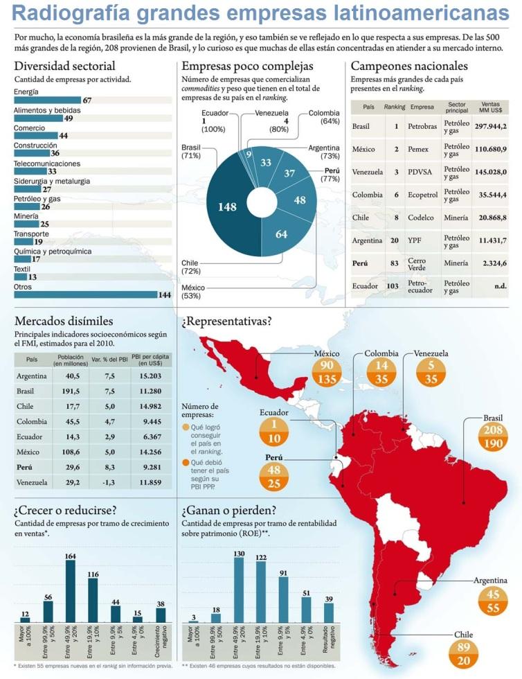 Ranking 500 empresas Latinoamerica
