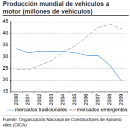 Produccion automoviles America Latina