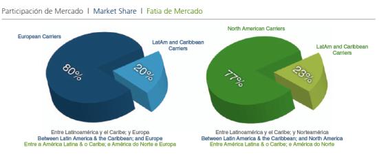 Mercado aereo Latinoamerica Europa y Norteamerica