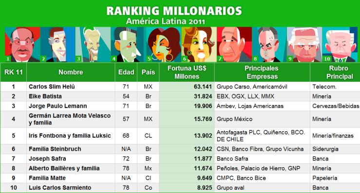 Millonarios America Latina