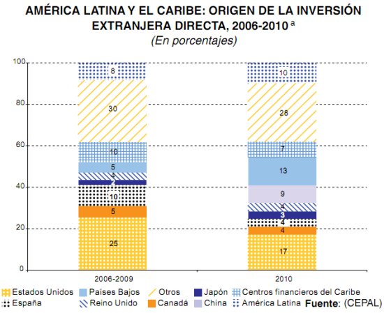 Origen Inversion Extranjera Directa Latinoamerica