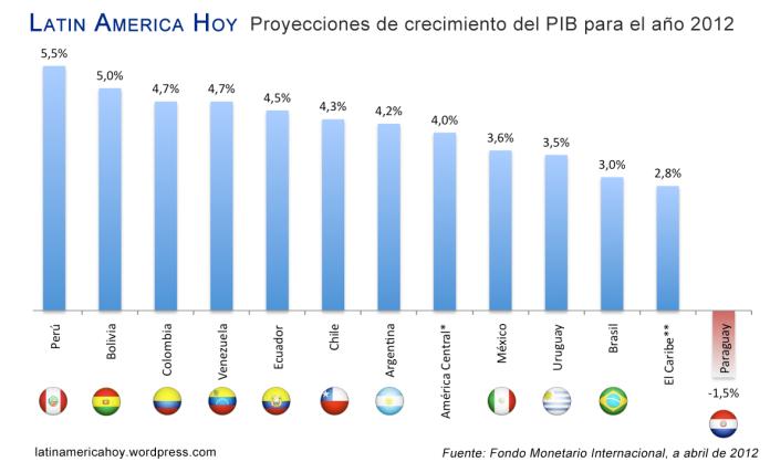 Proyecciones crecimiento America Latina 2012