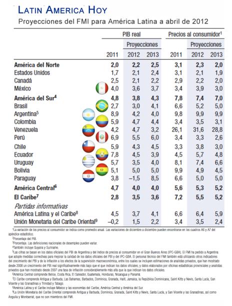 Proyecciones FMI abril Latinoamerica