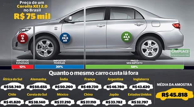 Toyota Corolla Brasil