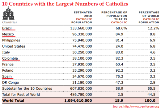 10 paises con mas catolicos