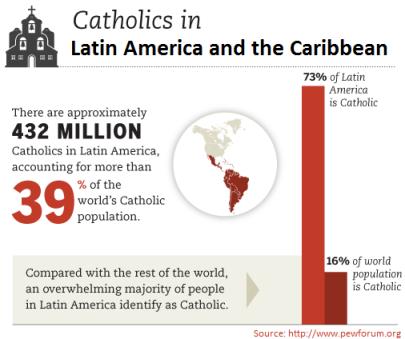 Catolicos en America Latina