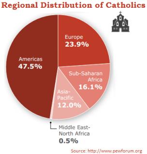 Distribucion regional catolicos