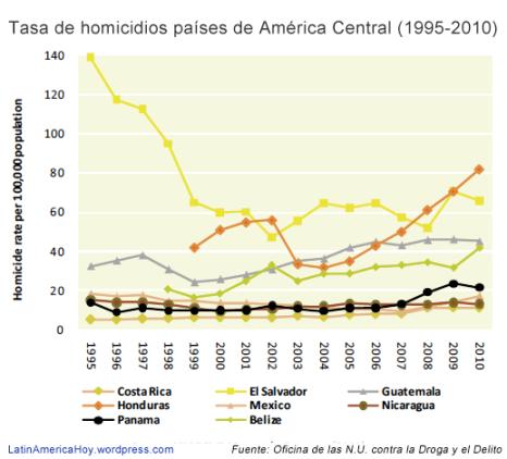 Evolucion homicidios America Central