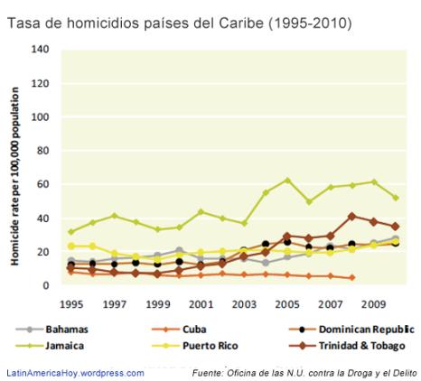 Evolucion homicidios Caribe