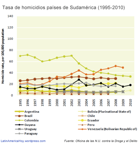Evolucion homicidios Sudamérica