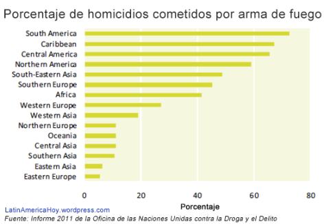 Porcentaje homicidios armas de fuego Latinoamerica