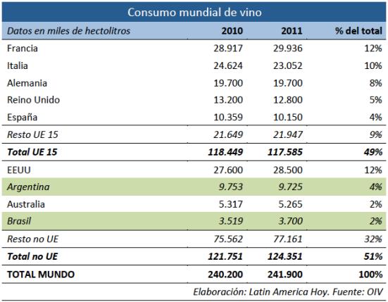 Consumo mundial vino