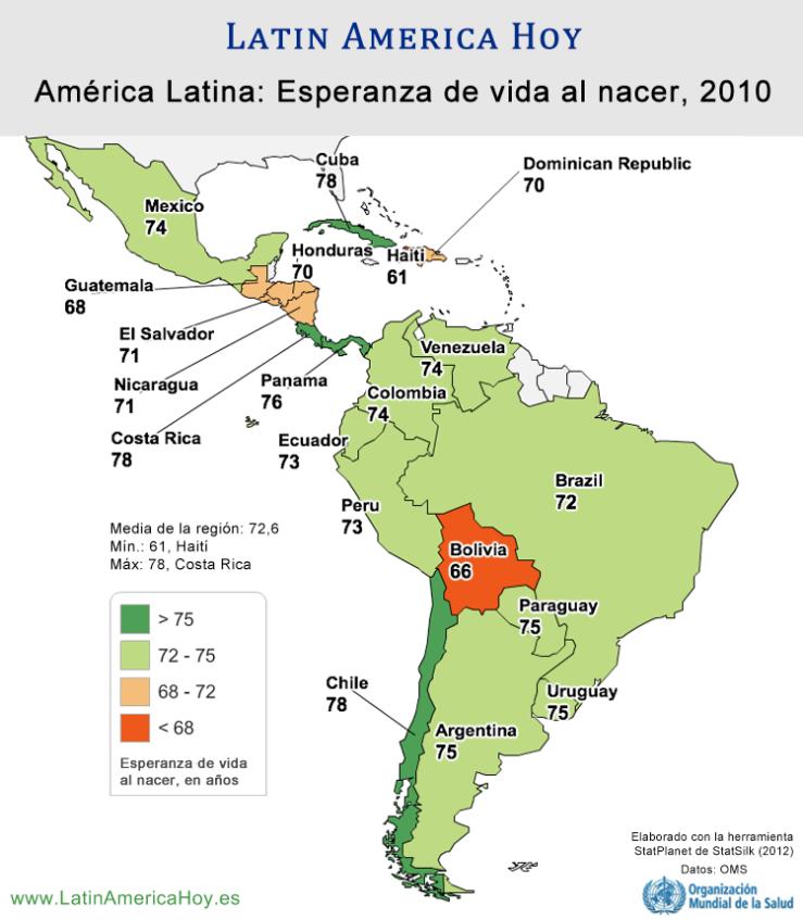 Esperanza de vida America Latina