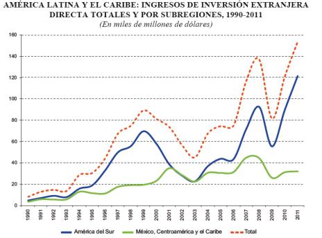 IED America Latina 1990-2011
