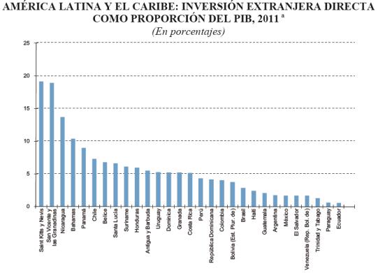 IED America Latina en proporción al PIB, 2011