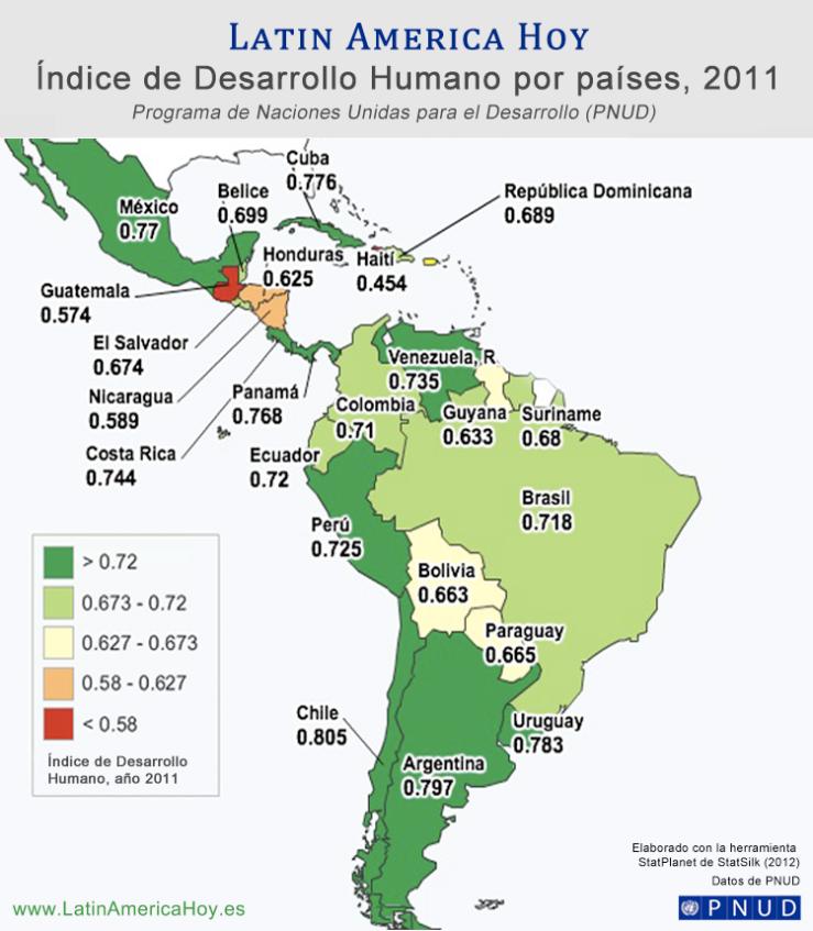 Indice Desarrollo Humano America Latina
