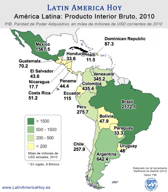 PIB America Latina