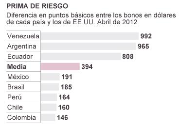 Prima de riesgo Latinoamerica abril 2012