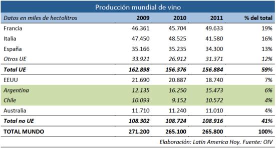 Produccion mundial vino