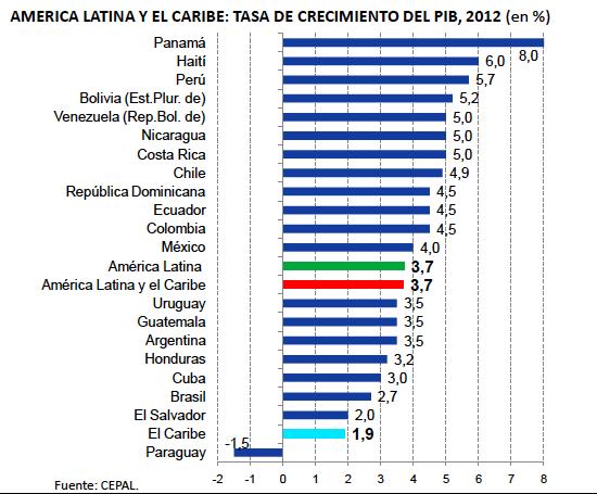 America Latina Crecimiento PIB estimado 2012