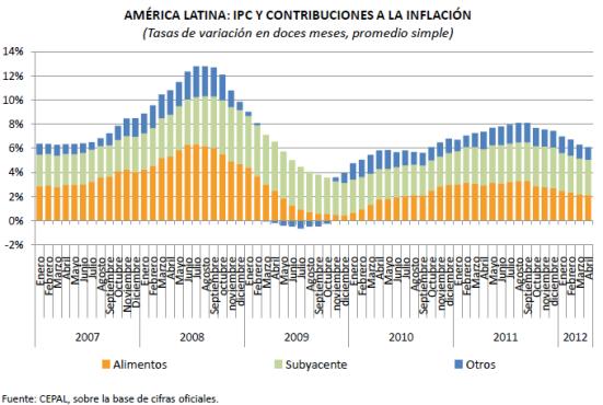 Inflacion America Latina 2012