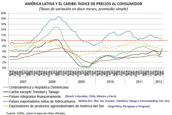 Inflacion por paises America Latina 2012