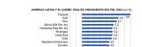 América Latina: Perspectivas macroeconómicas a junio de2012