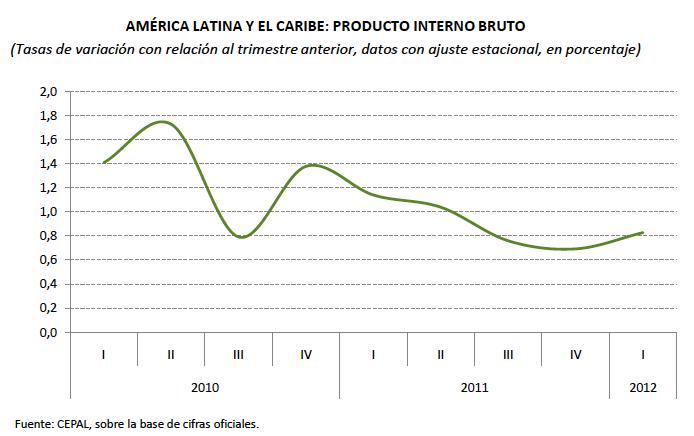 PIB trimestral America Latina 1T2012