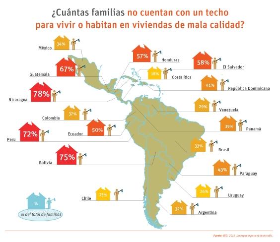 Deficit vivienda America Latina por paises