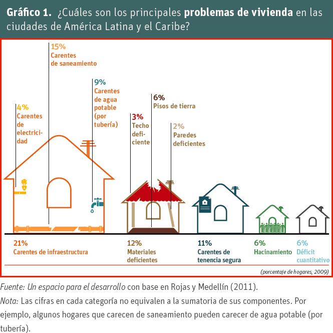 Deficit vivienda America Latina