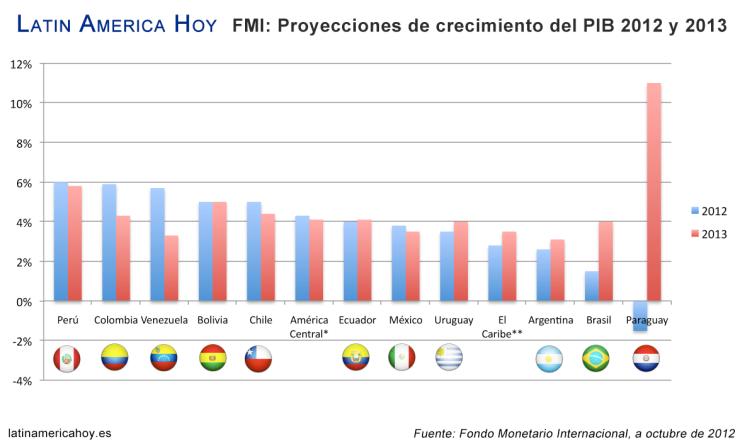 America Latina proyecciones crecimiento 2012-2013