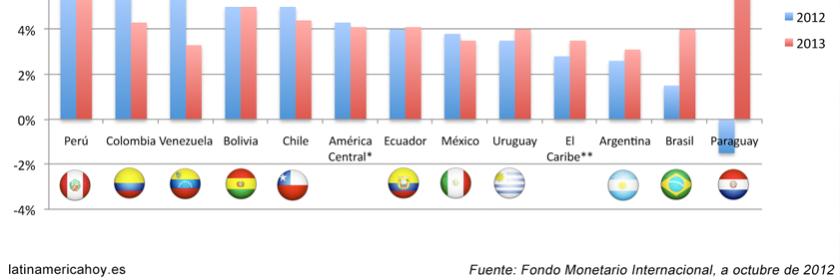 Crecimiento PIB Latinoamerica 2012-2013 FMI oct.2012