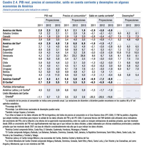 Perspectivas economicas America Latina FMI octubre 2012